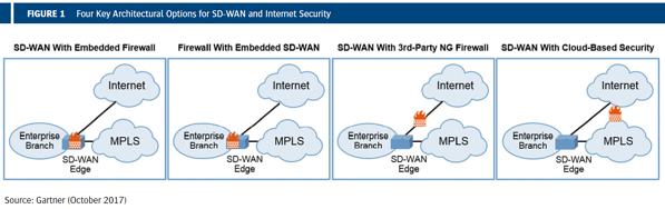 Options for SDWAN and Internet Sec - gartner report image